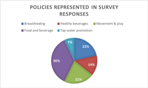 PoliciesRepresented